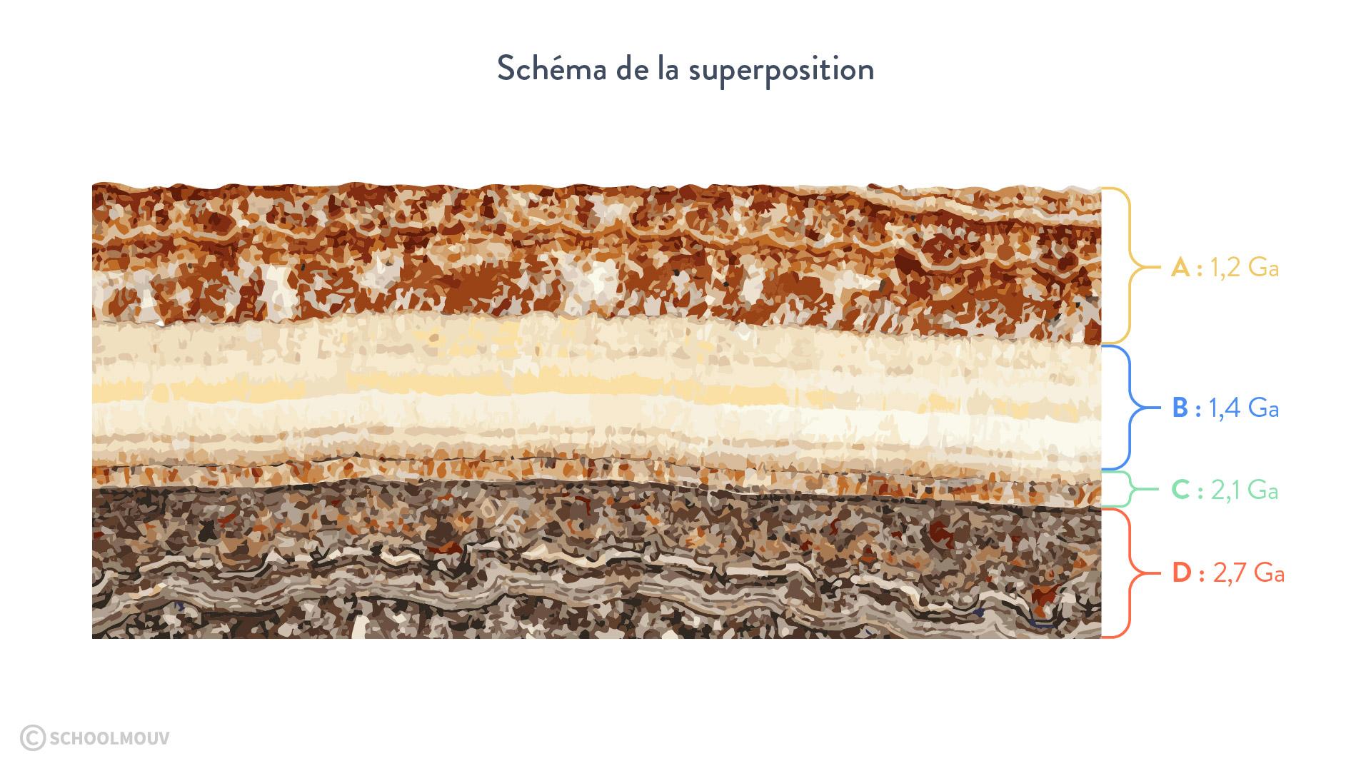 Schéma de la superposition
