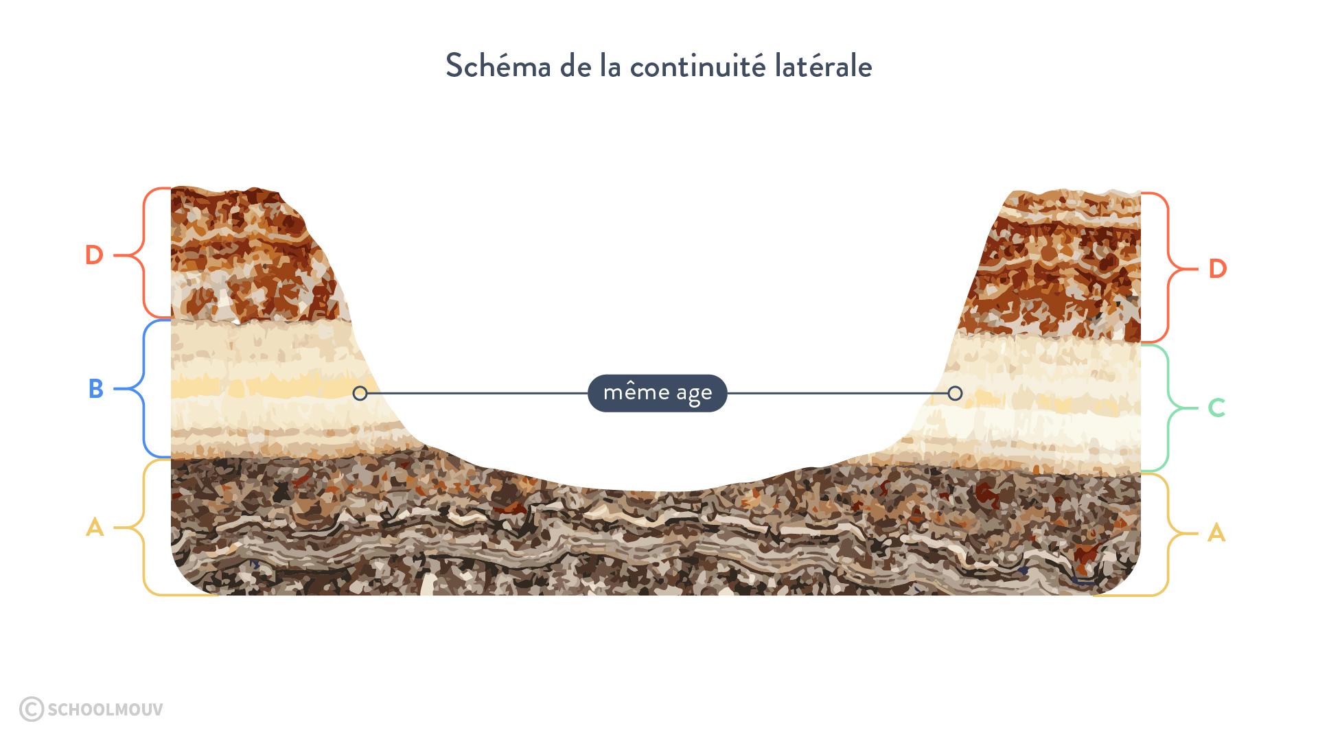 Schéma de la continuité latérale