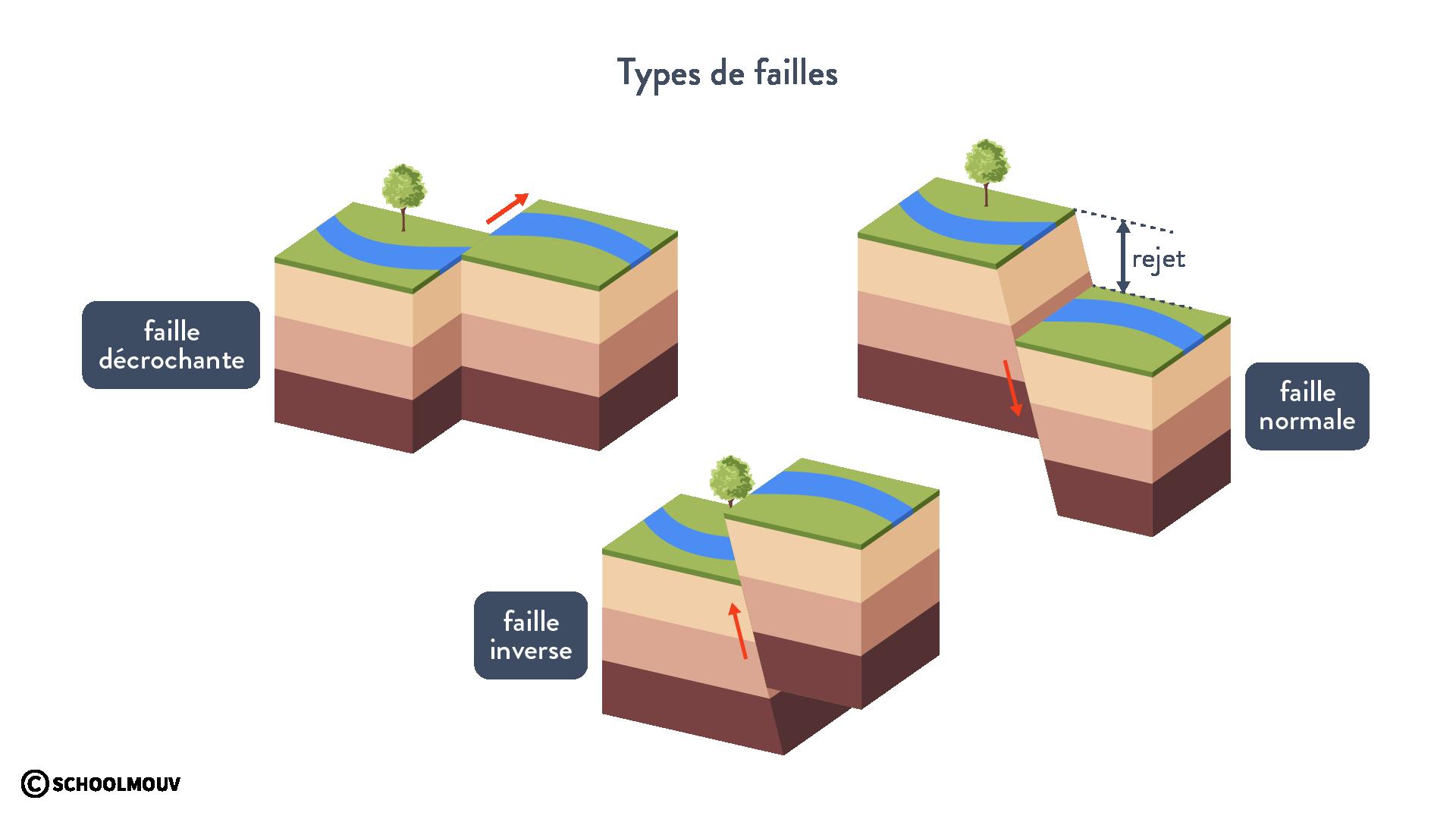 Types de failles géologie