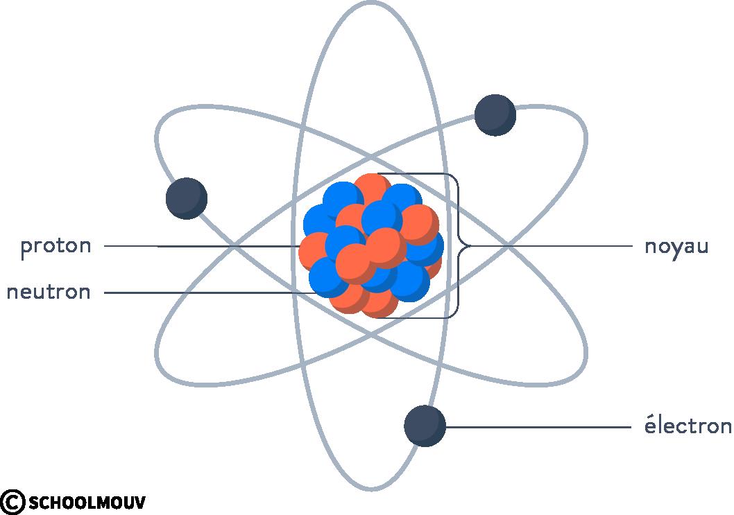 Constitution d'un élément chimique