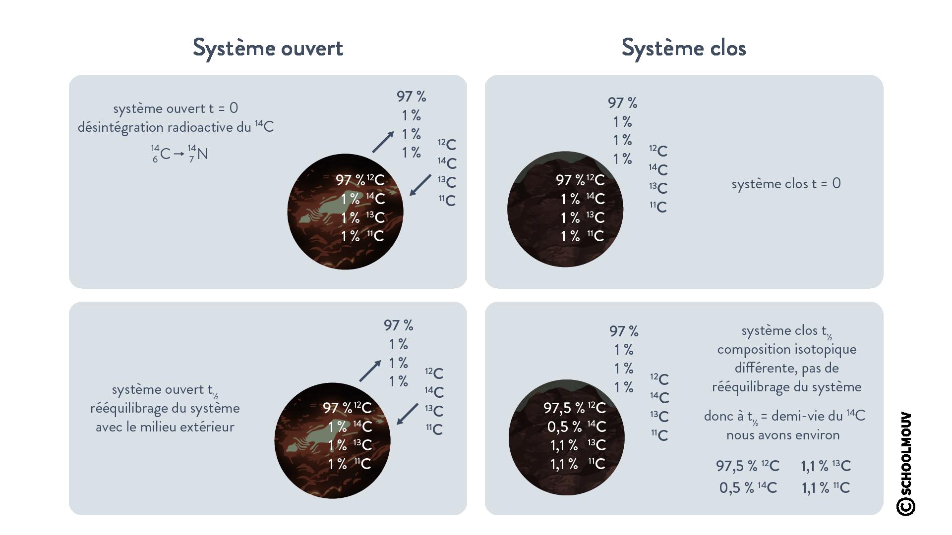 Système ouvert/système clos