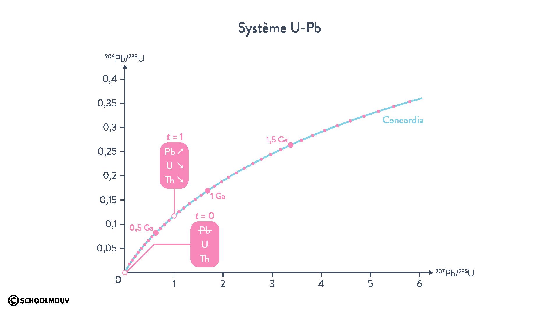 Système U-Pb