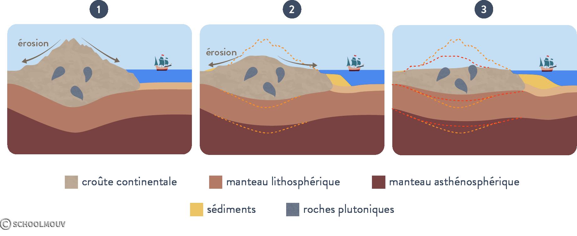 Érosion d'une chaîne de montagne et mise à l'affleurement des roches profondes