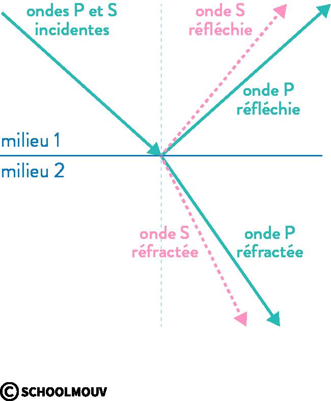 Principe de la sismique réflexion (ondes réfléchies) et de la sismique réfraction (ondes réfractées)