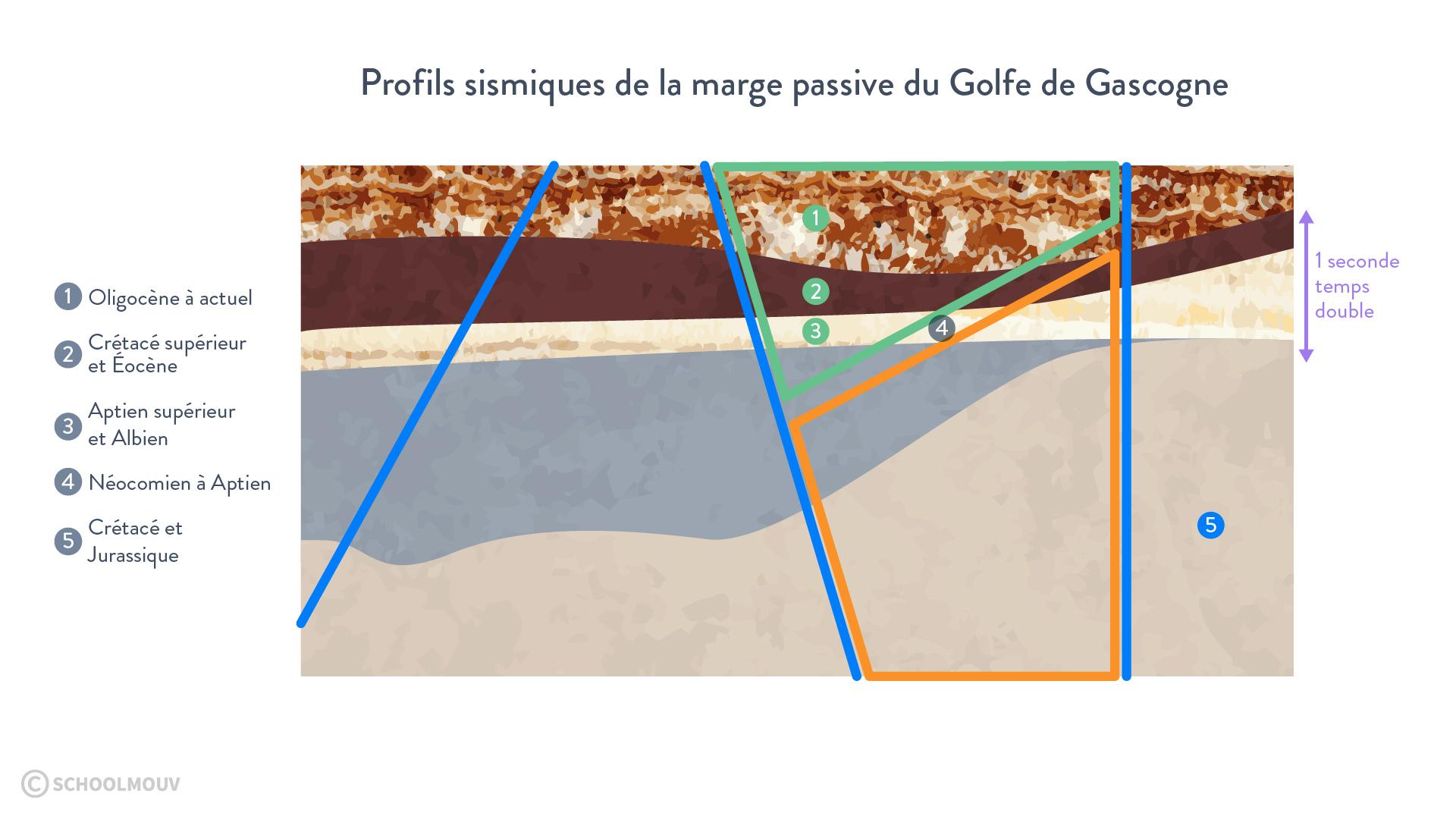 Profils sismiques de la marge passive du Golfe de Gascogne