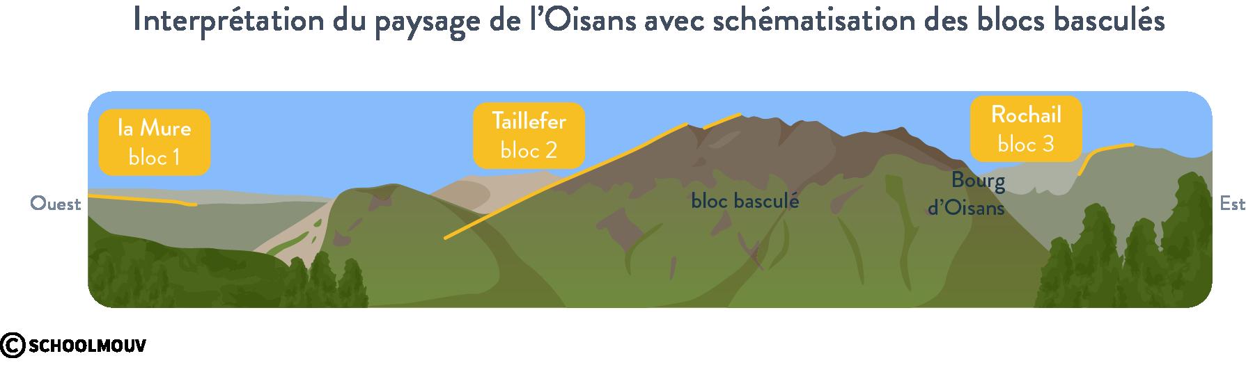 Interprétation du paysage de l'Oisans avec schématisation des blocs basculés