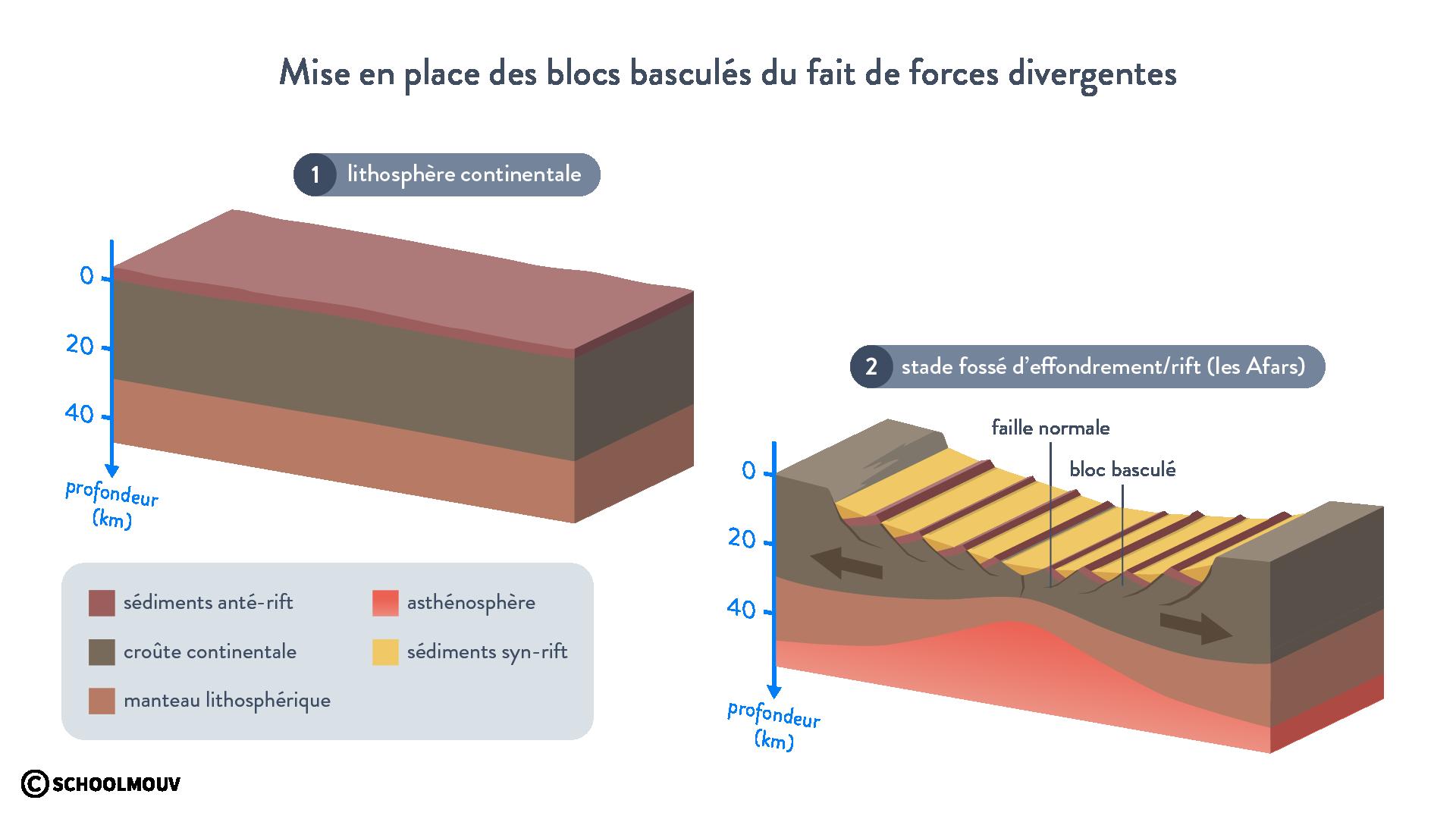 Mise en place des blocs basculés du fait de forces divergentes