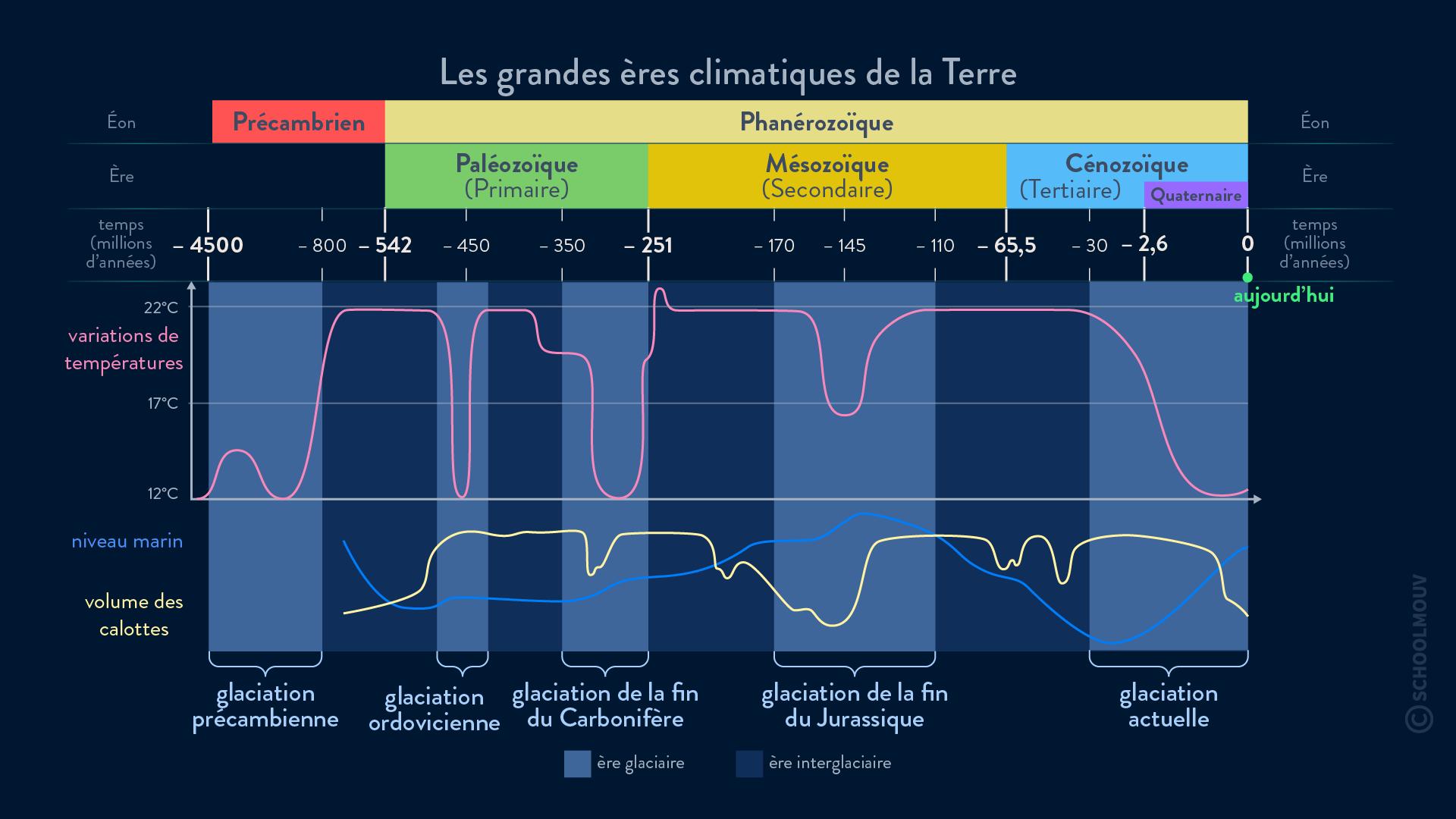 Les grandes ères climatiques échelle des temps géologiques
