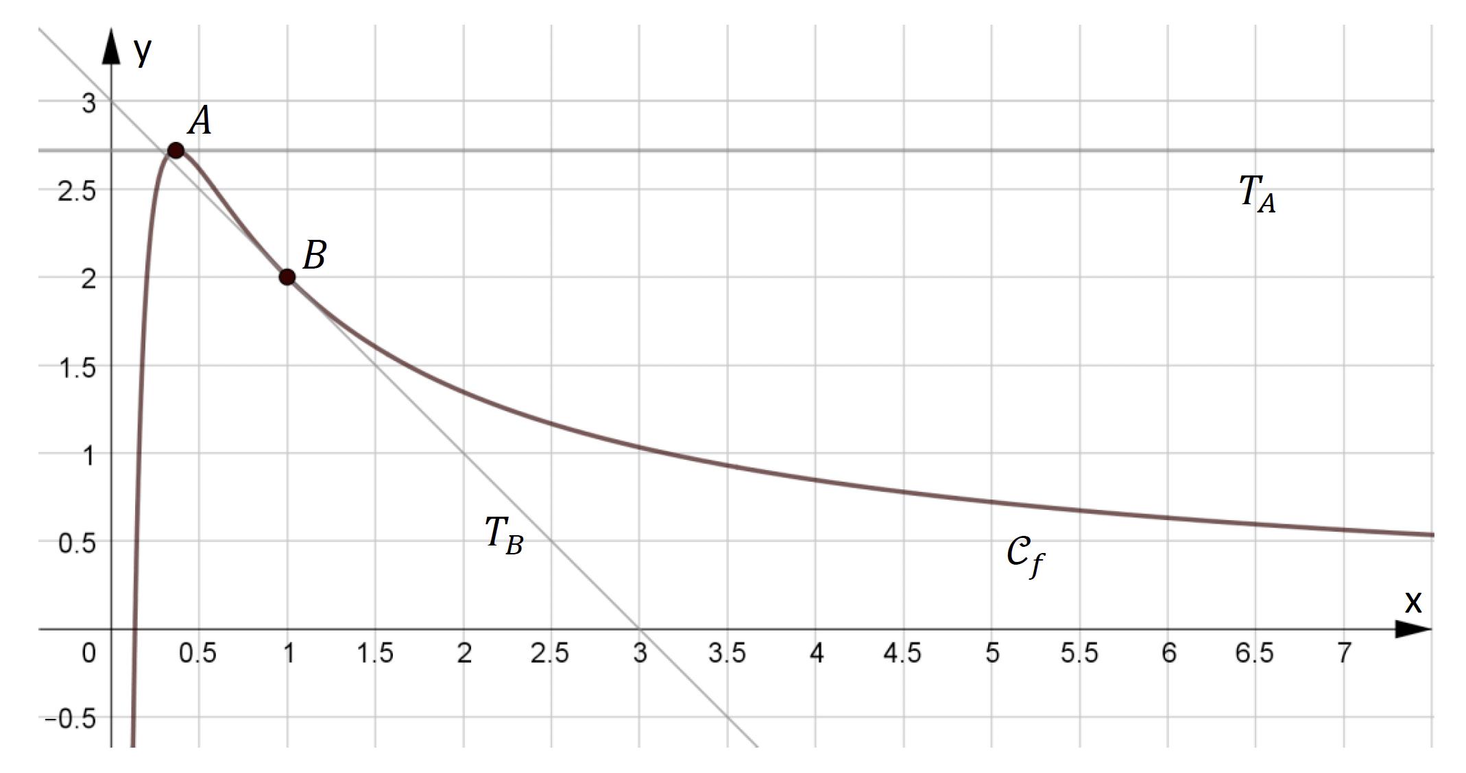 Alt mathématiques terminale sujet zéro 2021